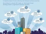 #CloudComputing e strategia: quali impatti sul business? #infografica