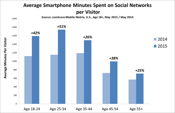us-blog-average-smartphone-minutes_reference