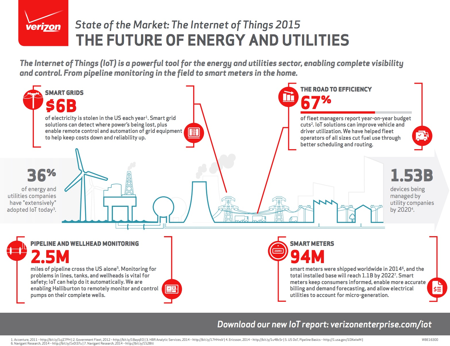www_verizonenterprise_com_resources_infographic_ig_the-future-of-energy_en_xg_pdf