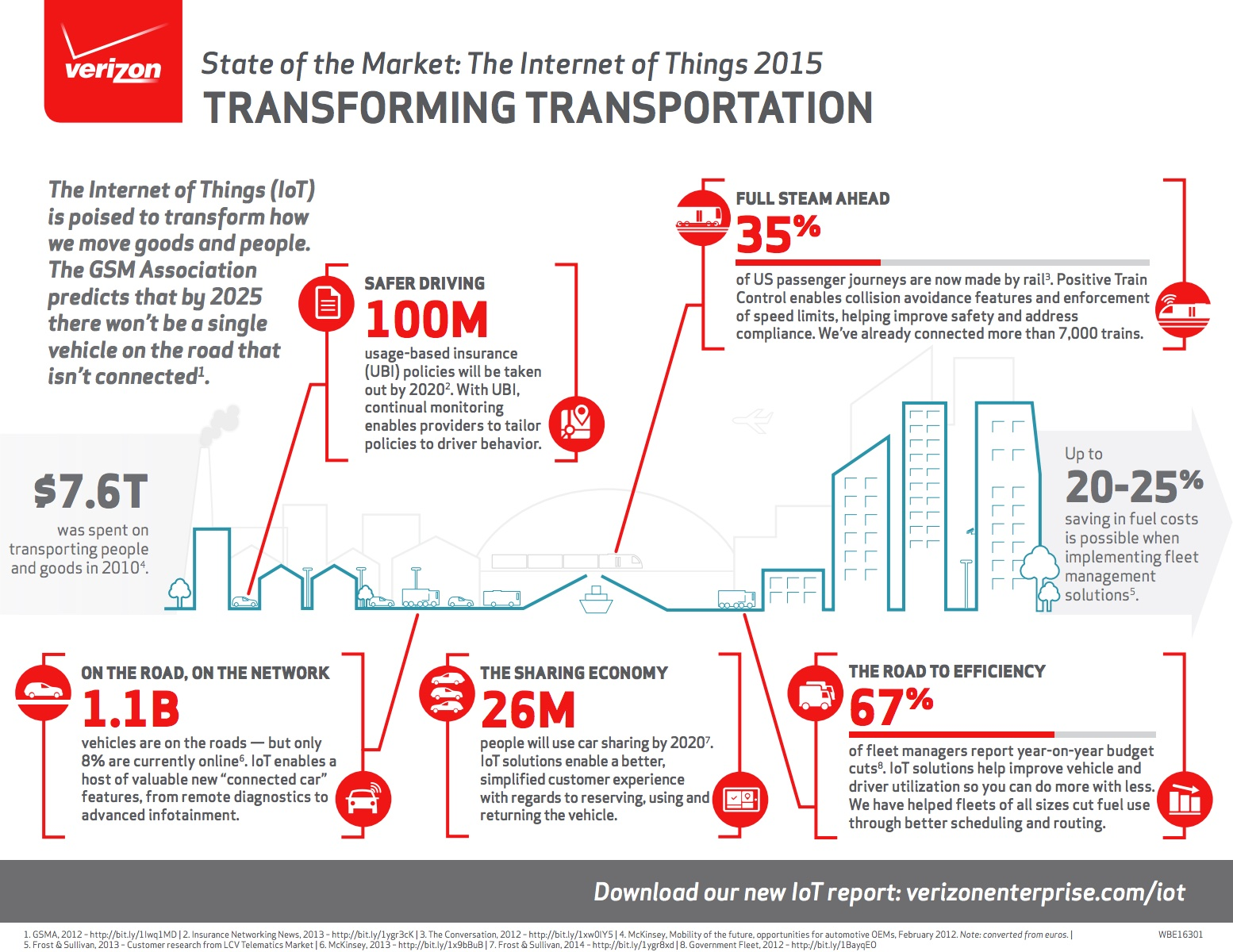 www_verizonenterprise_com_resources_infographic_ig_transforming-transportation_en_xg_pdf