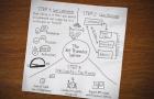 Come calcolare il ROI del social customer care e non solo: NPS, Net Promoter Score