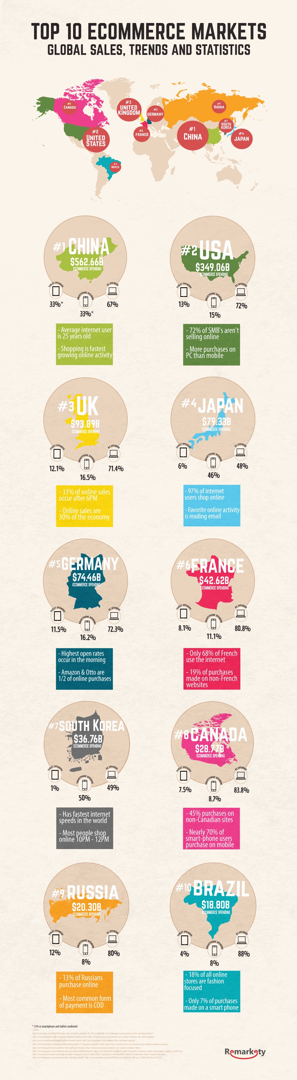 global_ecommerce_sales_trends_statistics_infographic_header (1)