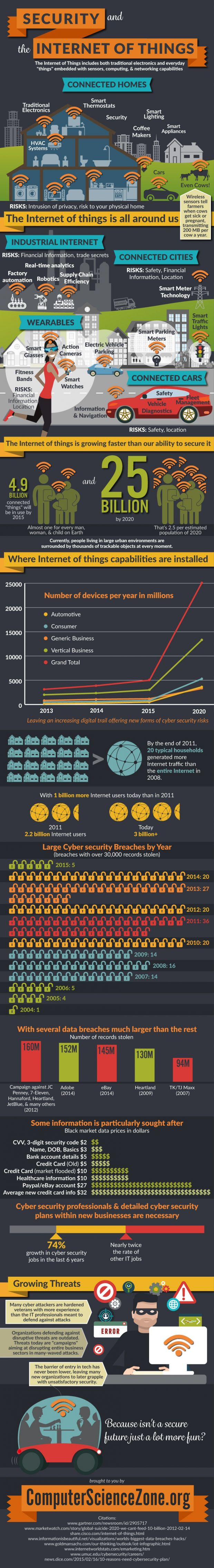 infographic-security-and-the-internet-of-things-491568-2 (1)