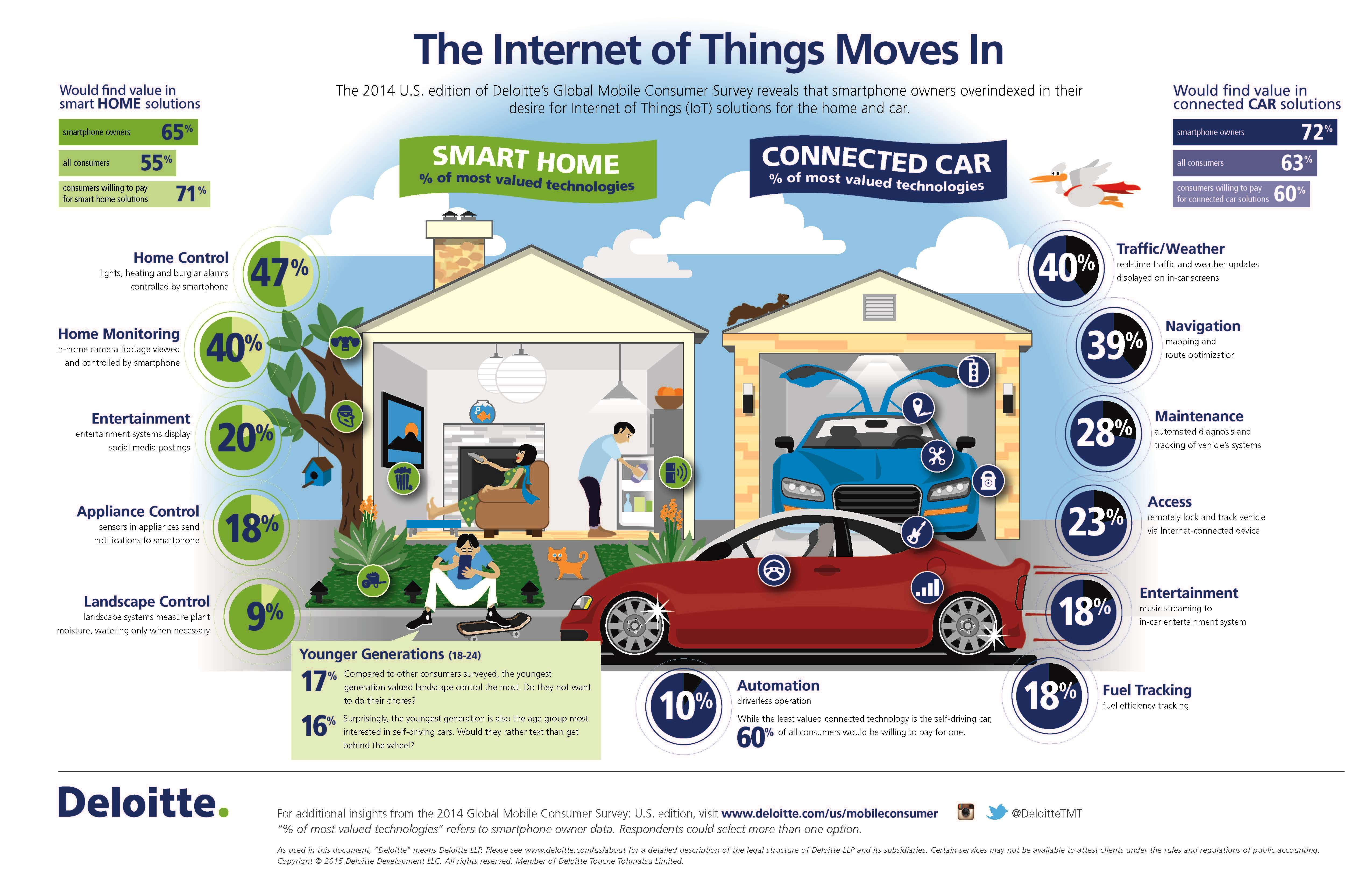 us-tmt-Internet-of-things-GMCS_Infographic_v2-2015
