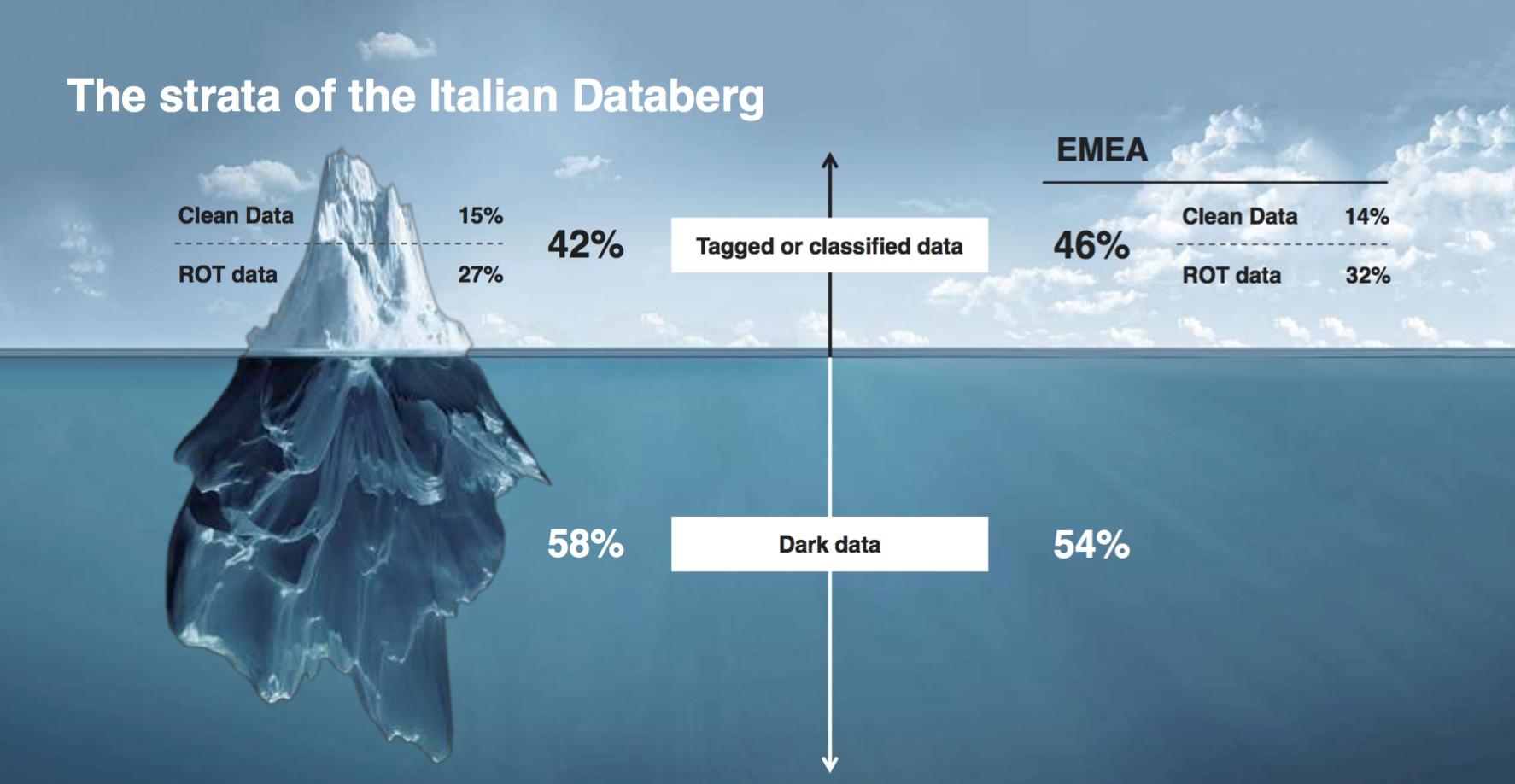 Databerg
