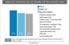 Manifatturiero: #IoT, analytics e cloud le tecnologie che avranno più impatto su produzione