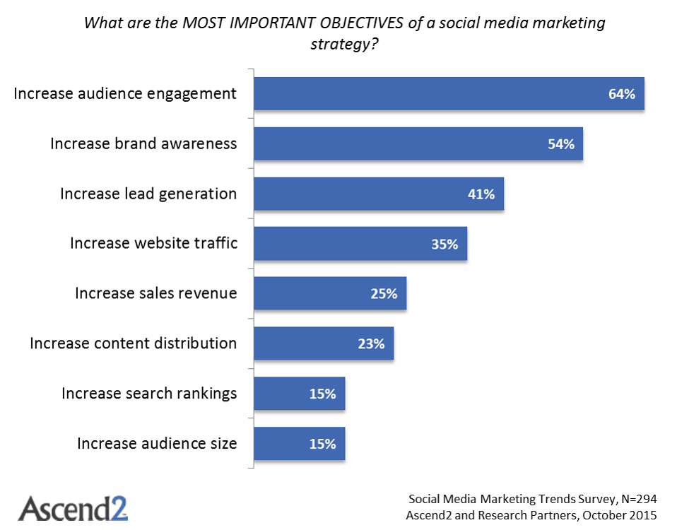 Social Media Marketing Trends - Most Important  Objectives
