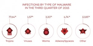 Malware - infecciones-T3EN