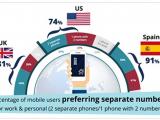 #Infografica: sul #BYOD le aziende hanno ancora molta strada da fare