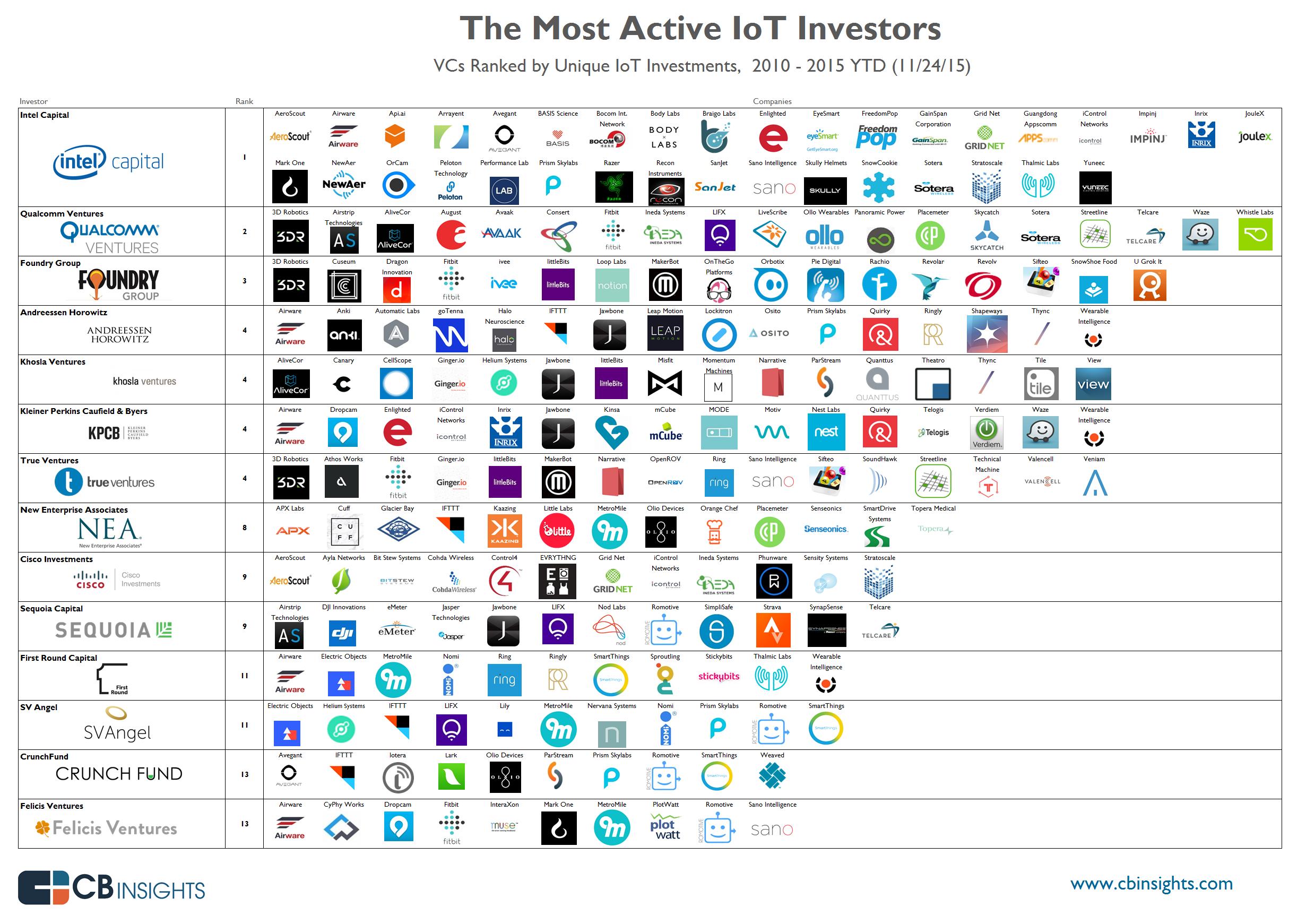 IoT-InfoGraphic10