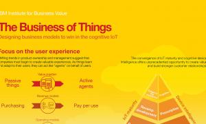 Cover-infografica-IoT-IBM