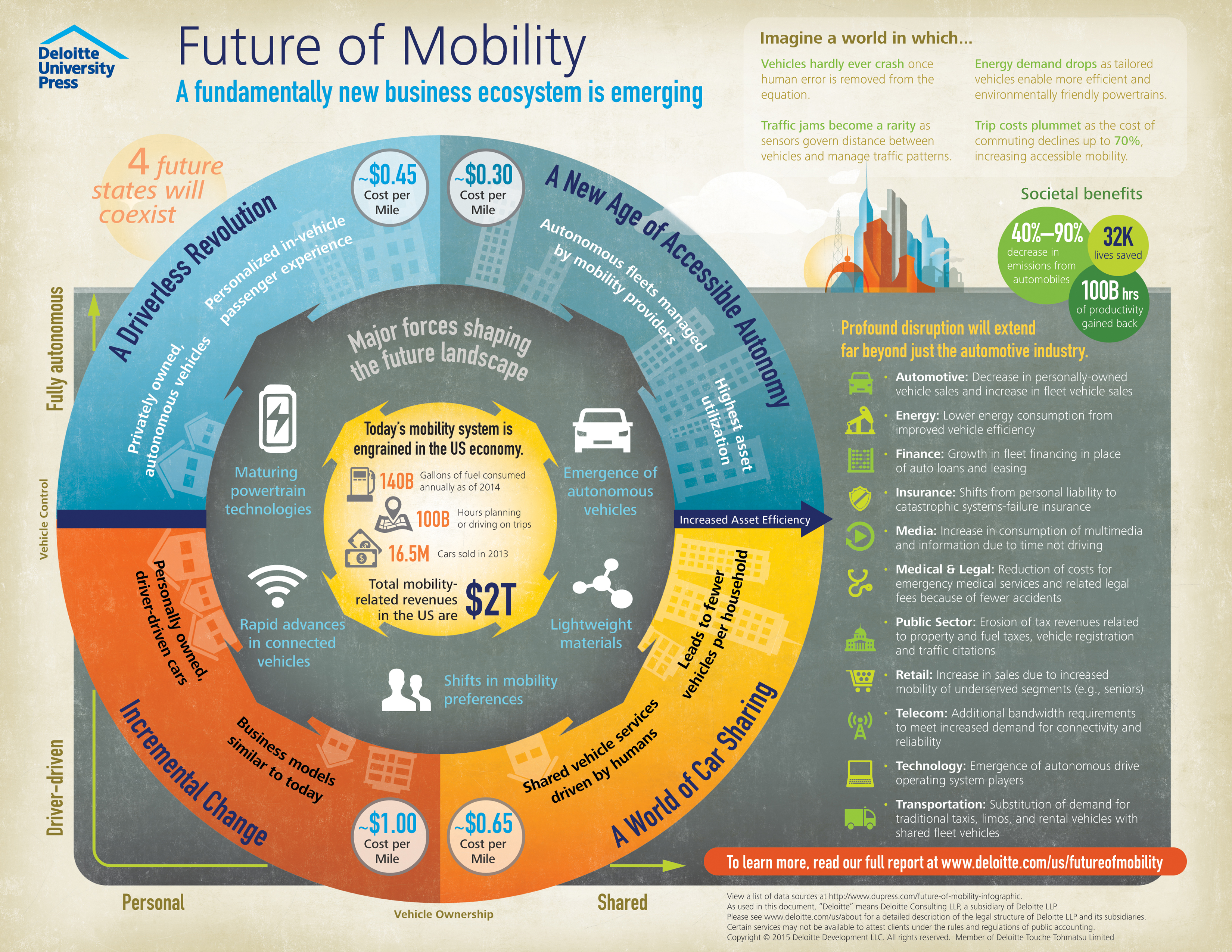 DUPress-Mobility-infographic_12.10