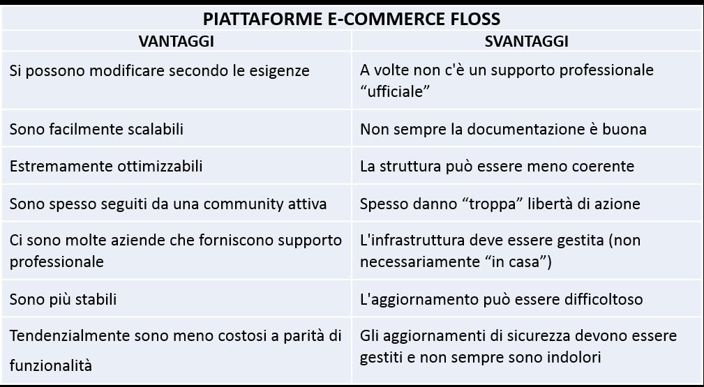 Eccomerc4
