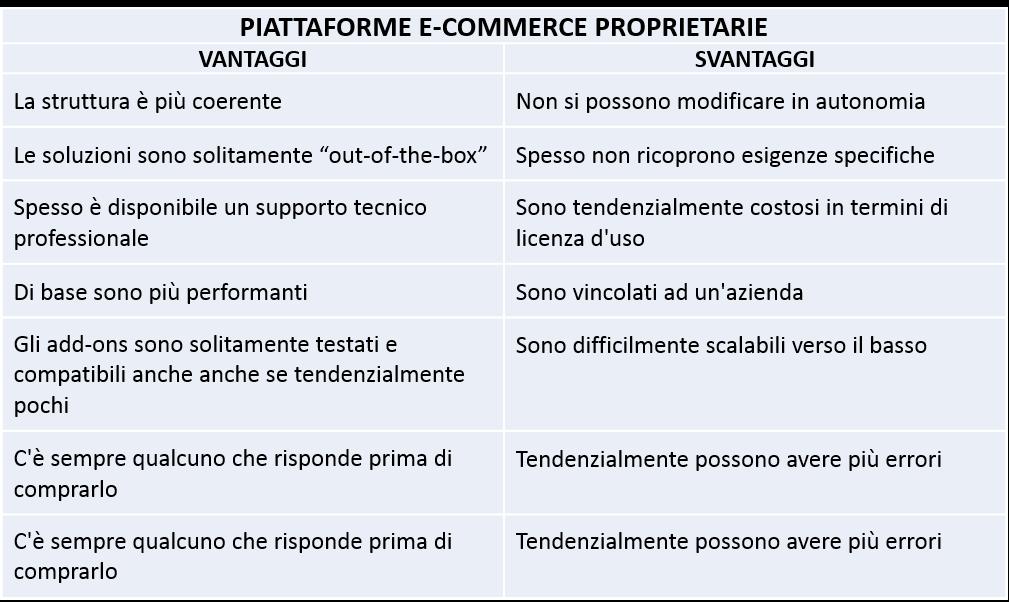 Ecoomerce