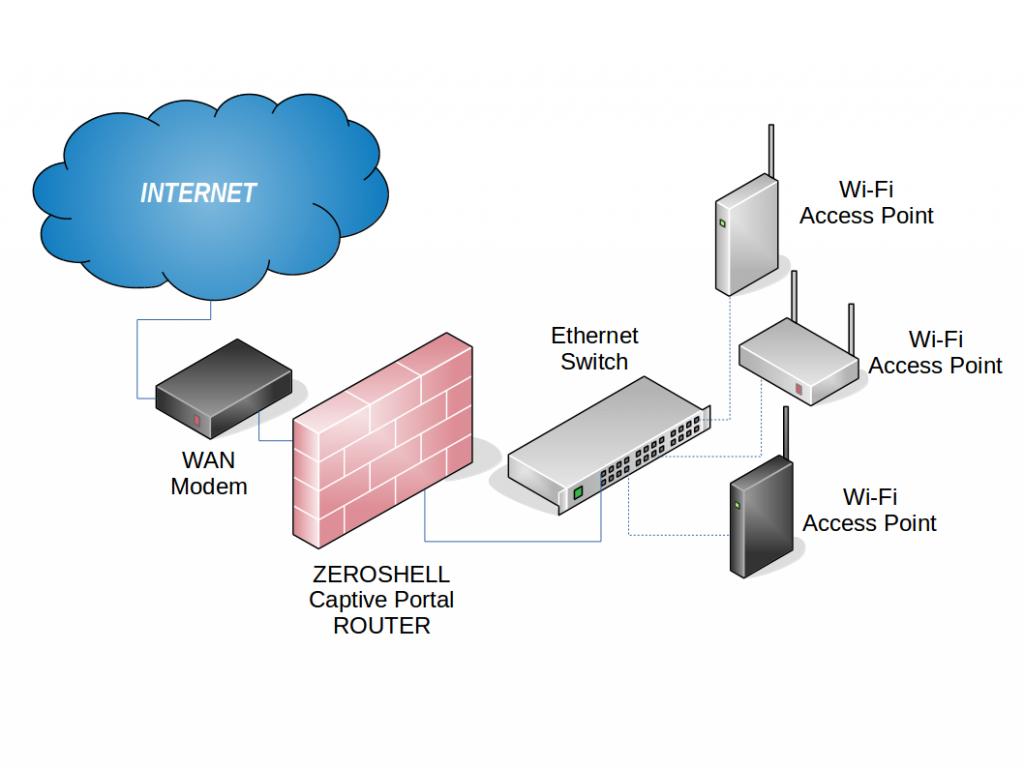 Modello collegamento Internet