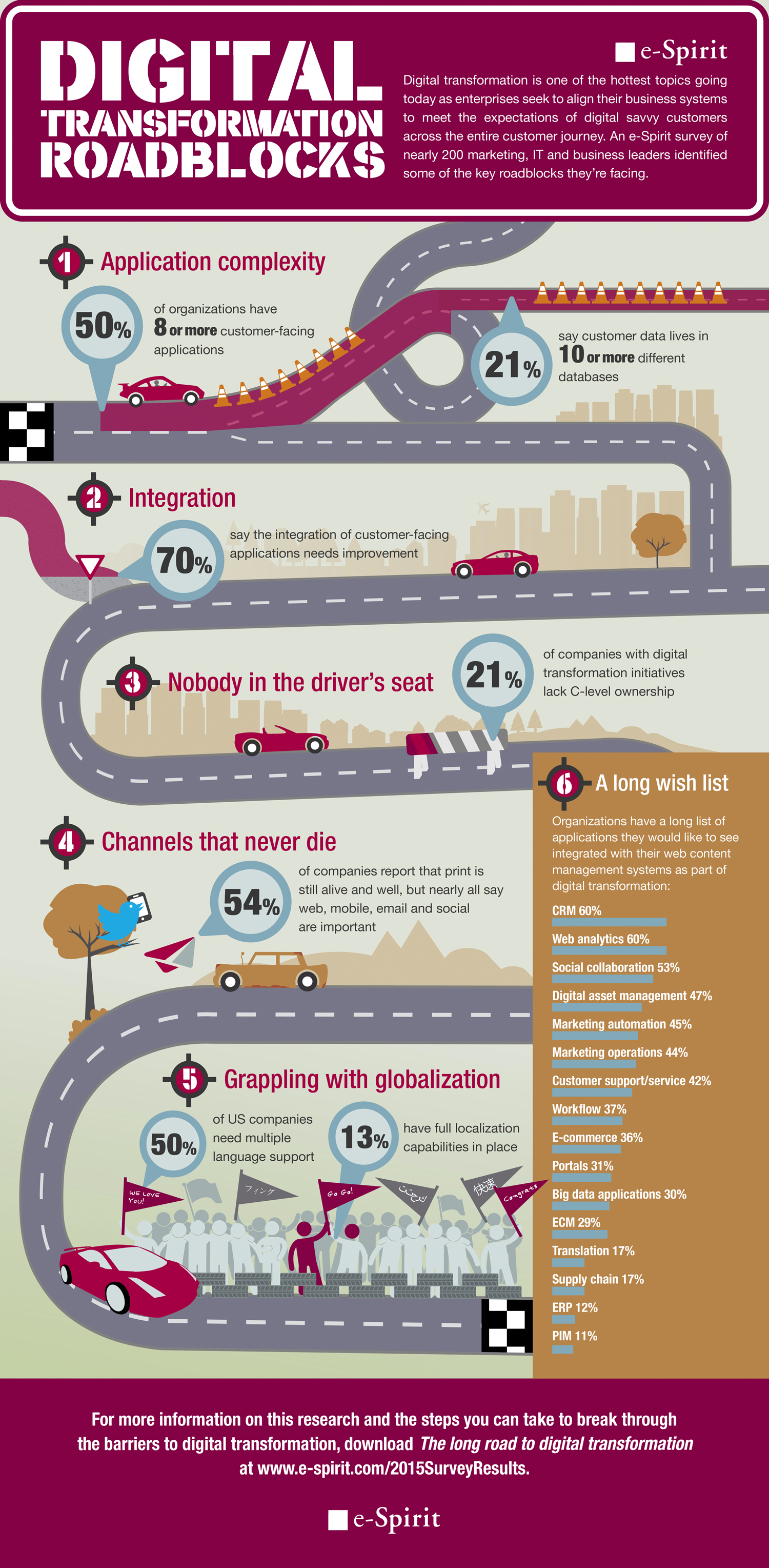 infographic_digital_transformation_roadblocks