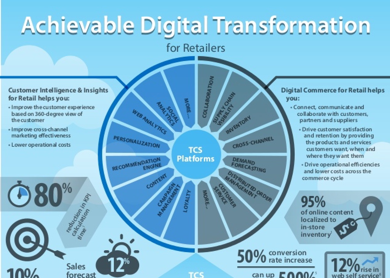 achievable-digital-transformation-for-retailers-1-638_jpg