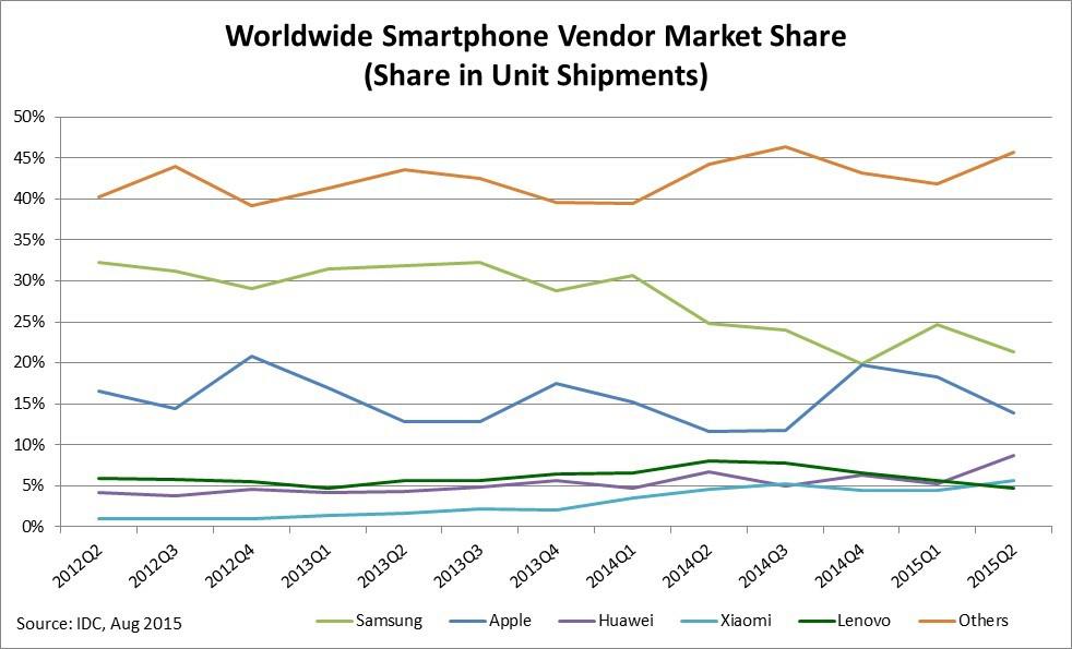 chart-ww-smartphone-vendor-market-share