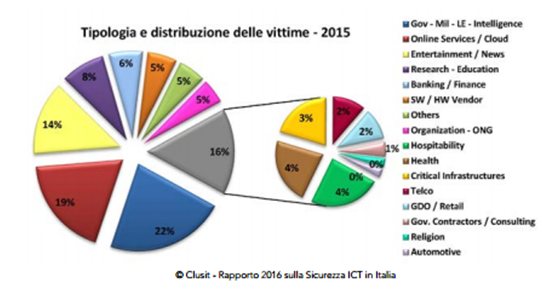 Grafico Rapporto CLUSIT 2016