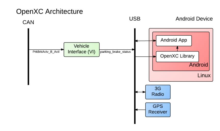 openxc-architecture