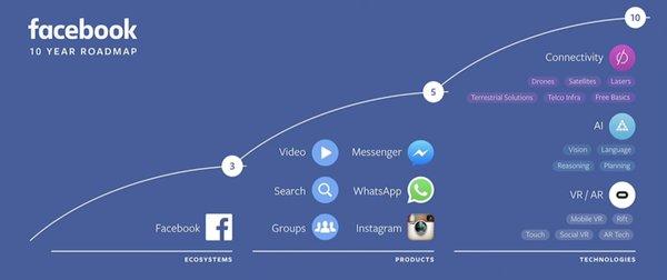 Facebook road map