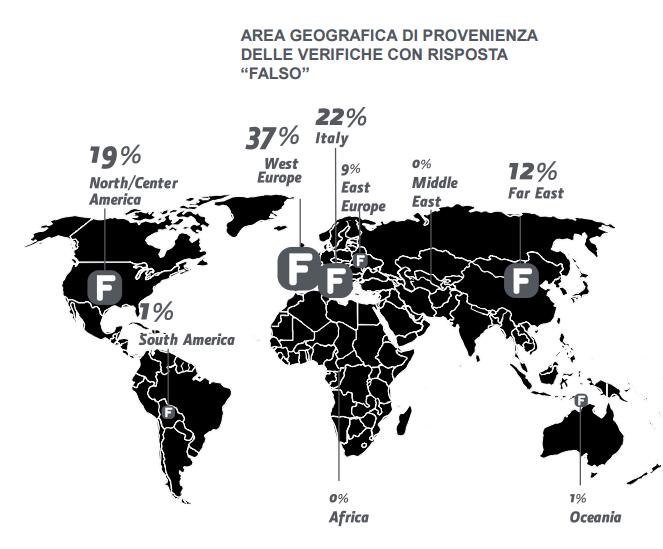Area di provenienza delle verifiche con risposte con risposta Falso (dati Certilogo)
