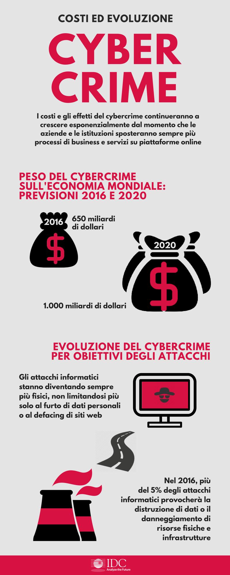 italy_infografica_cybercrime