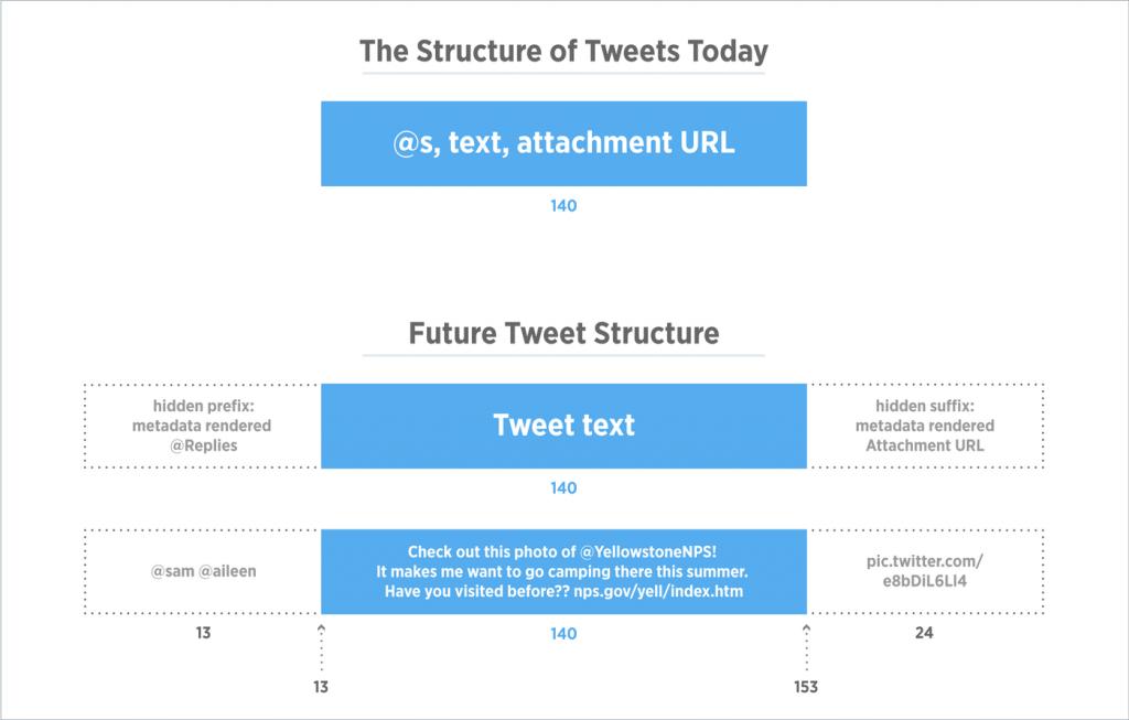 DevBrief_TweetStructure.0