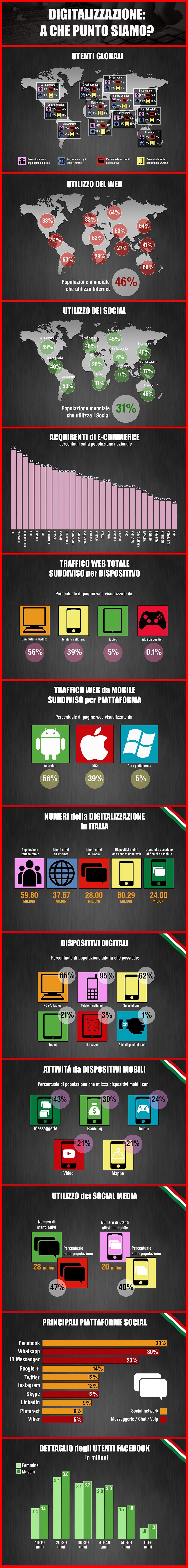 Digitalizzazione - A che punto siamo