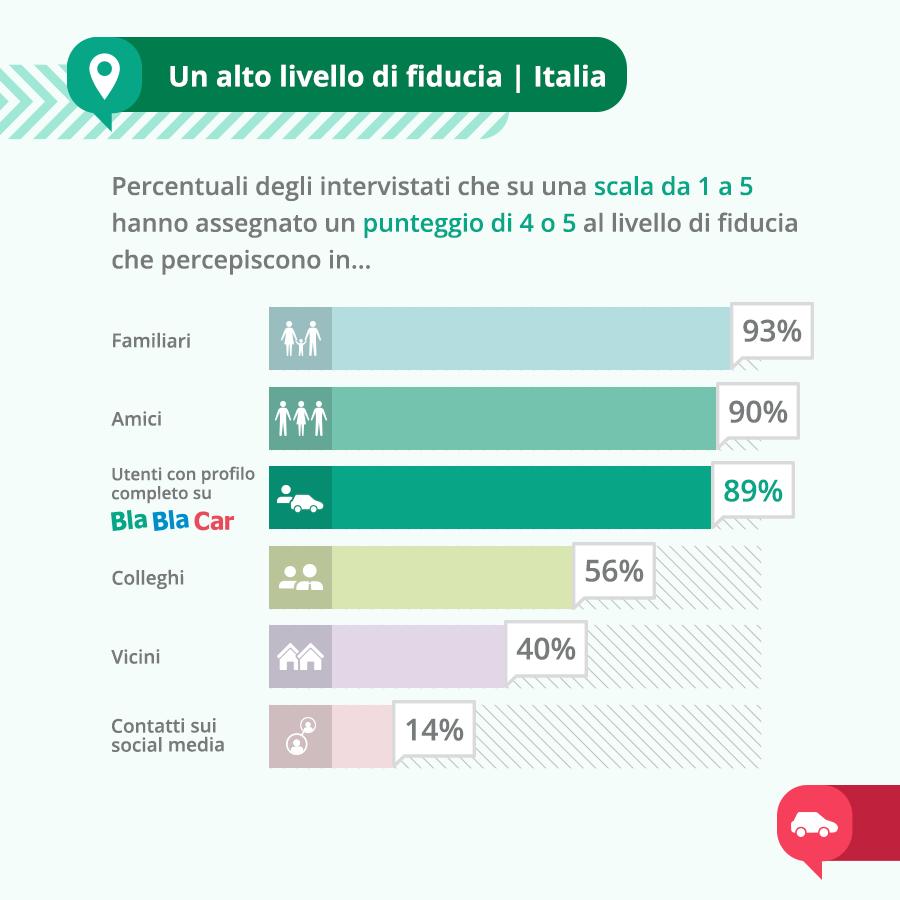 La fiducia nella community italiana di BlaBlaCar