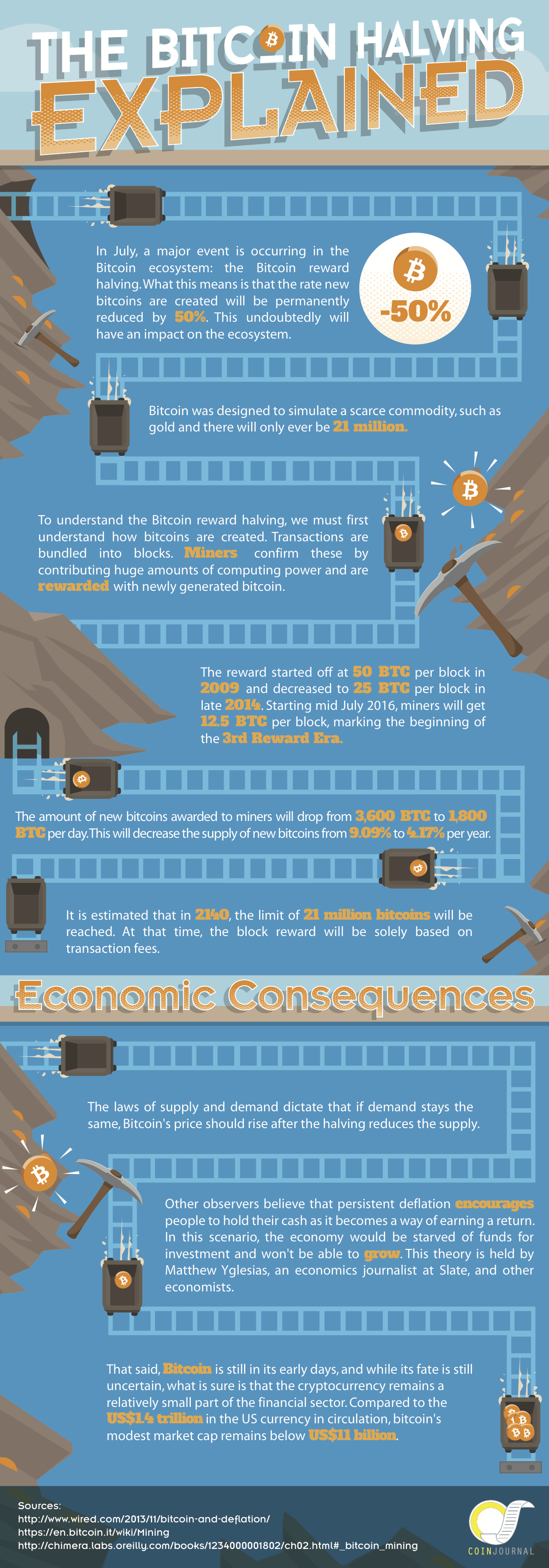 Bitcoin-Halving-Infographic