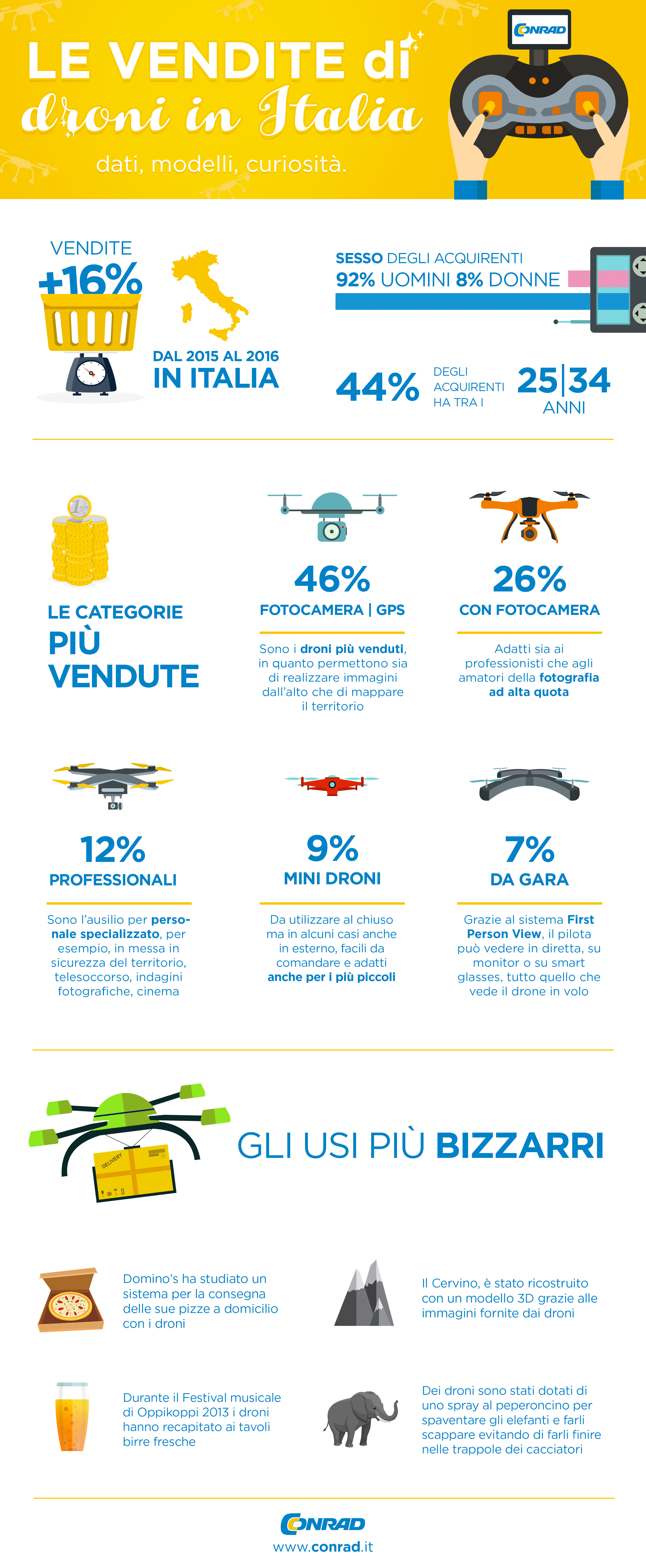 Conad_infografica_droni