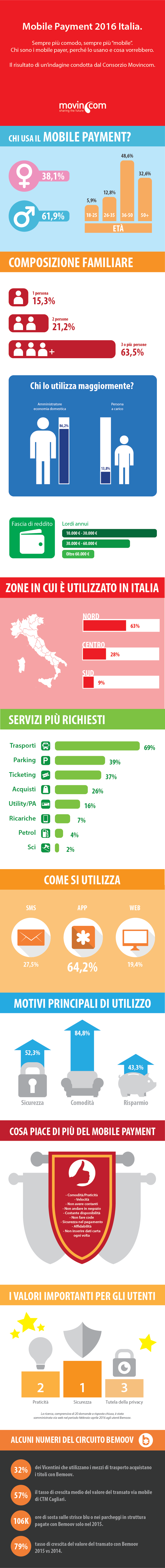 Mobile-payment - Italia 2016