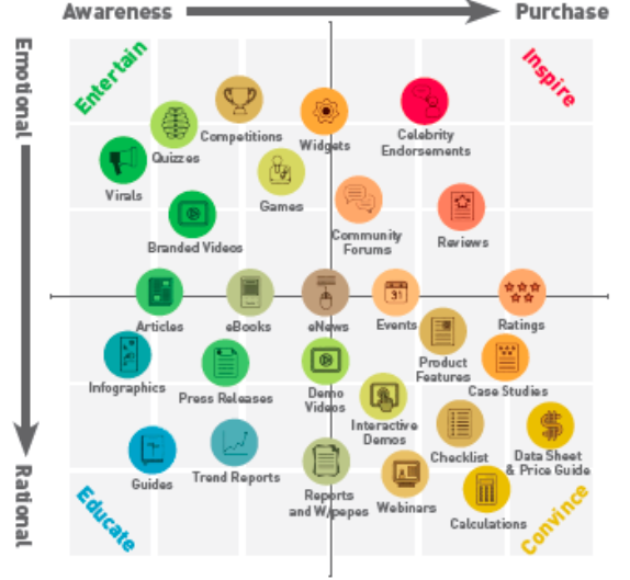 Stokes, 2013: Matrice contenuti/obiettivi di Digital Marketing