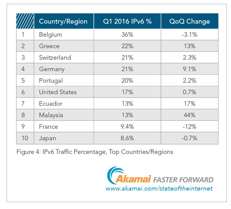 Tabella 4_Percentuale Traffico IPv6