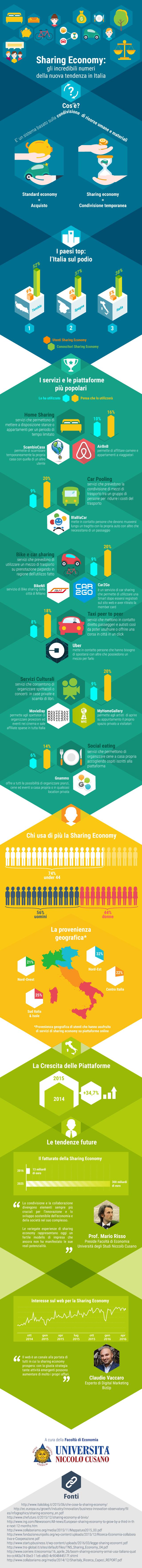 Unicusano_infografica_sharing_economy