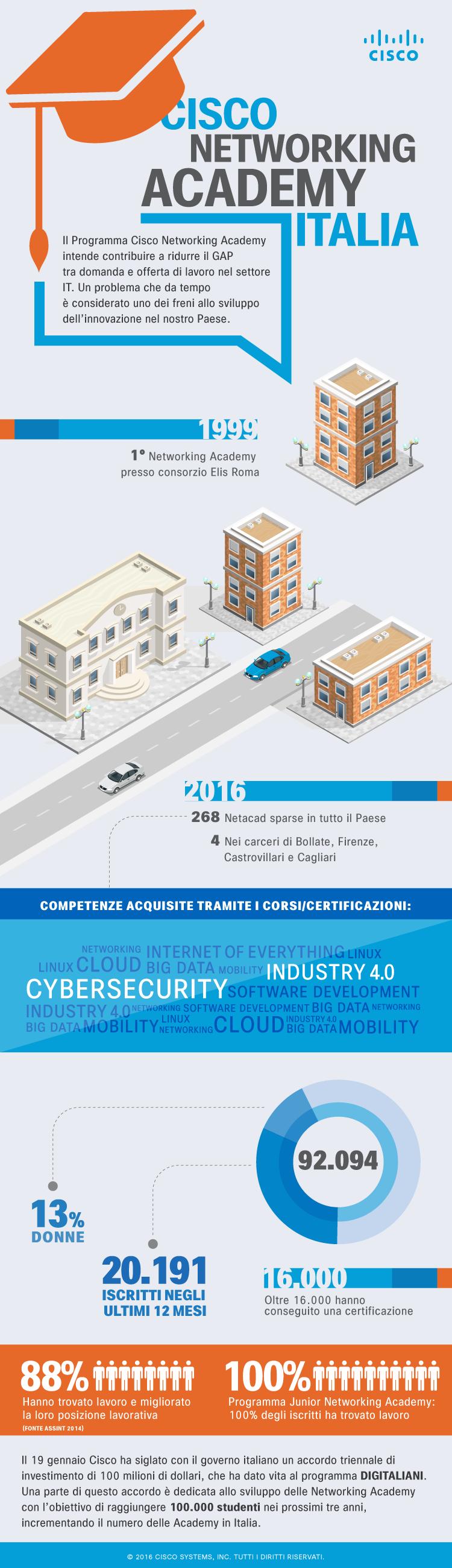 infografica_cisco_netacad