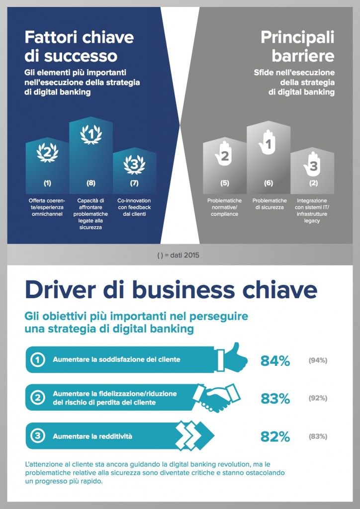 Infographic_DigitalBankingExpertSurvey2016_IT4