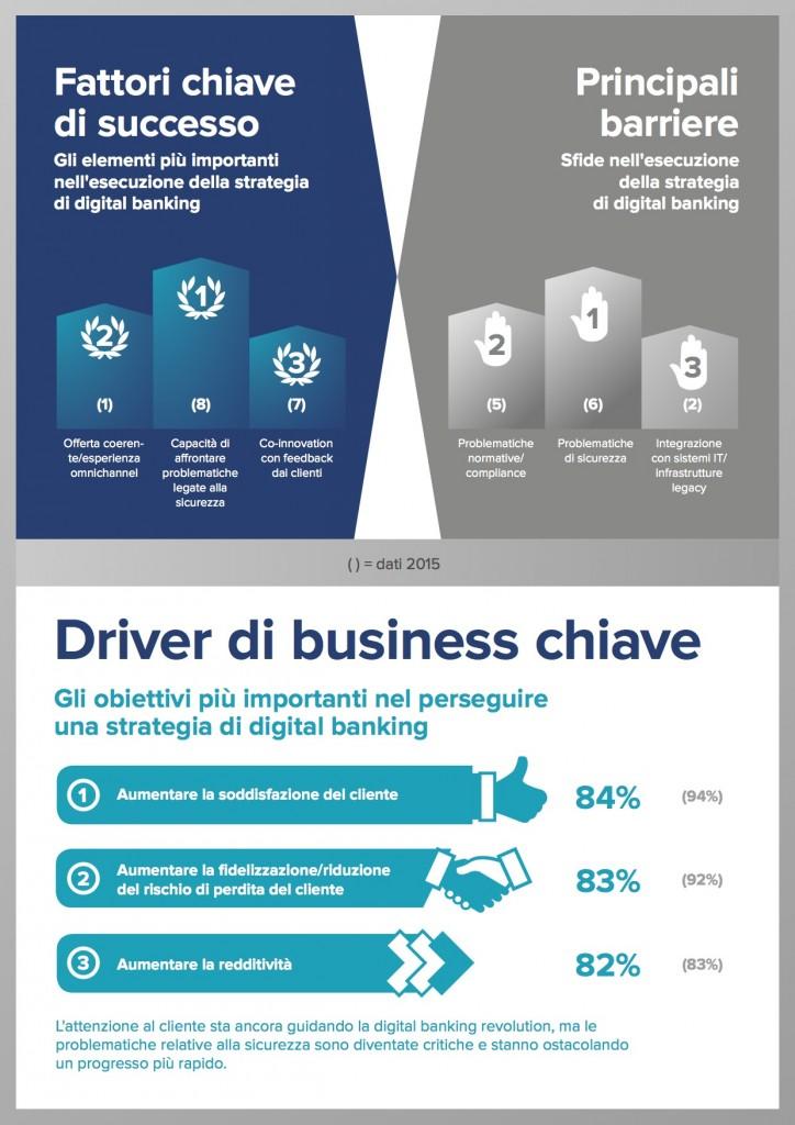 Infographic_DigitalBankingExpertSurvey2016_IT4
