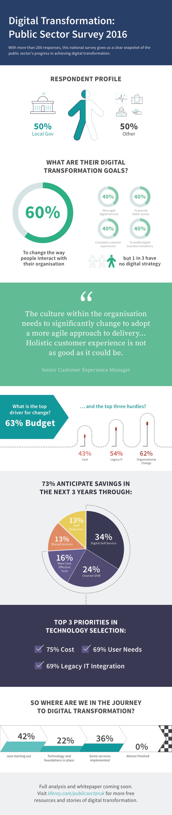 Liferay-Digital-Transformation-Survey-Infographic-600