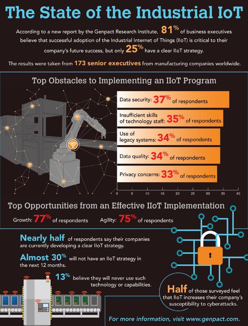 IIot infographic-2