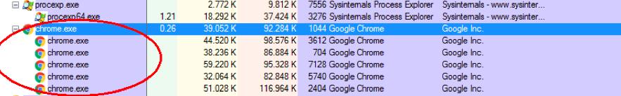 Si vedono i vari processi di Chrome creati dall'apertura di Tab diversi durante la navigazione