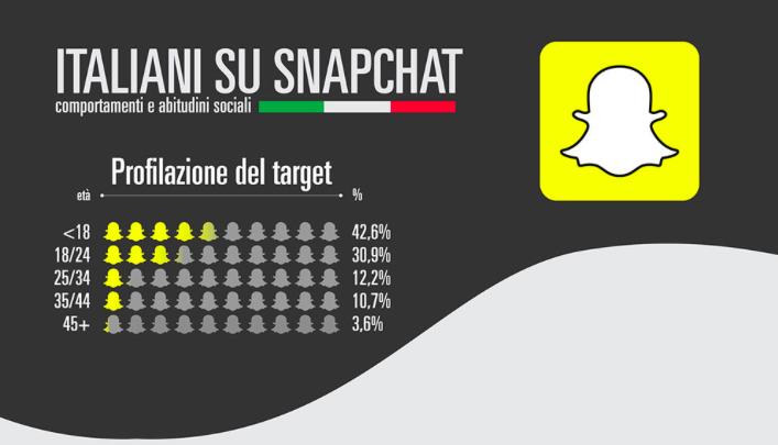 Come usano Snapchat gli italiani? #Infografica