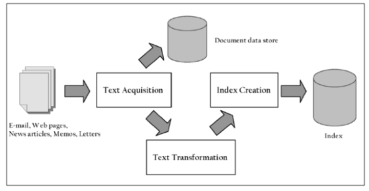 (Croft et al., 2010): Processo di indicizzazione