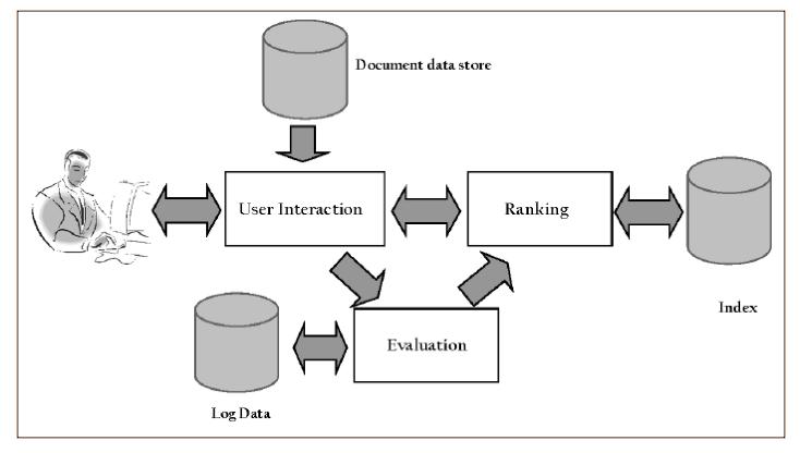(Croft et al., 2010): Processo di ricerca