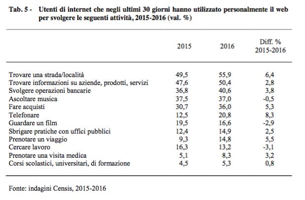 Censis-Ucsi: come sono cambiat le abitudini degli italiani?