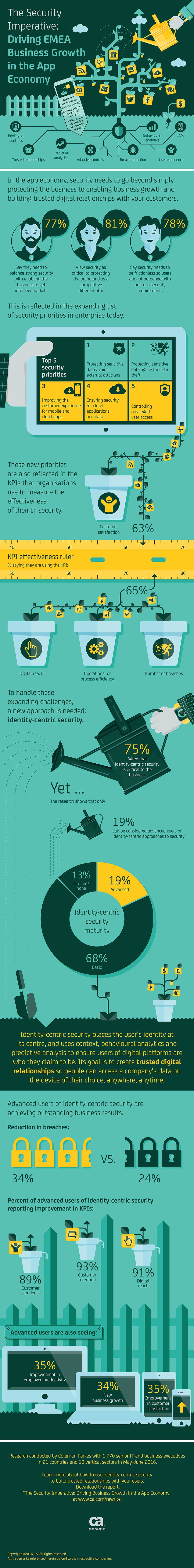 infographic, research, security