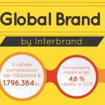 Best global brand 2016