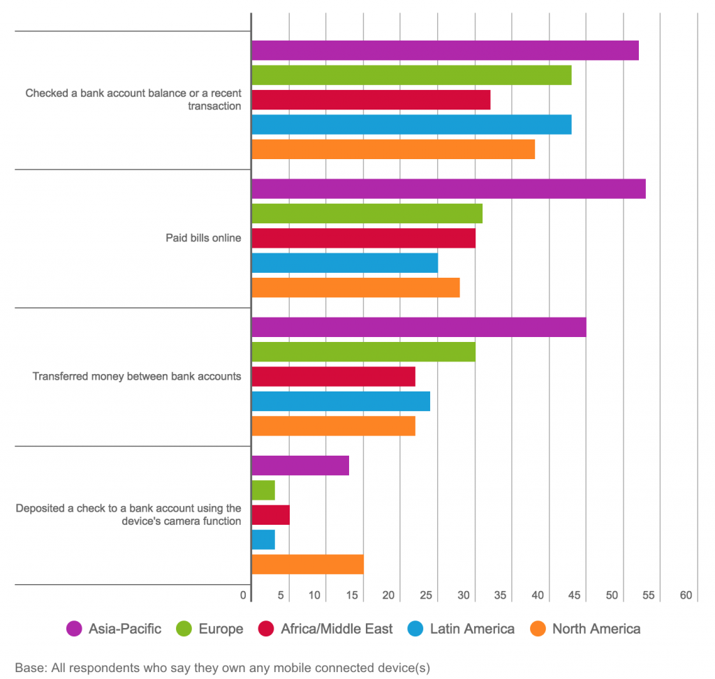 Fonte: The Nielsen Mobile Shopping, Banking and Payment Survey Q1, 2016