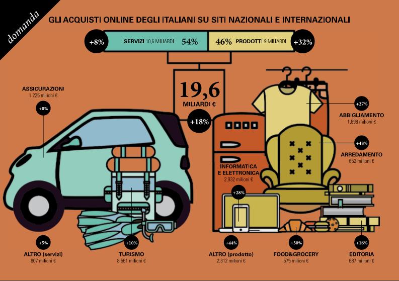 e-commerce-politecnico